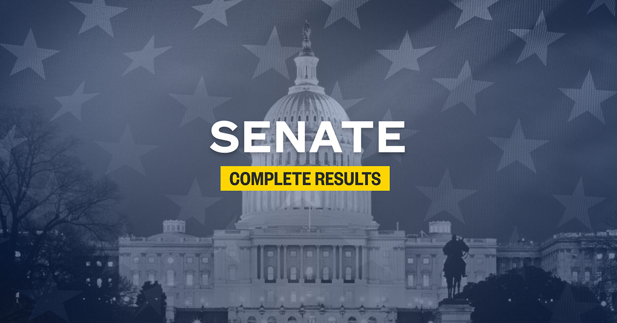 Senate election results 2020: Live results for undecided Senate races